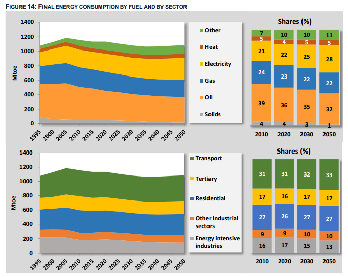 pronosticos-energia-union-europea-2050-por-sector-de-actividad