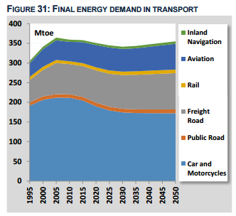 pronosticos-energia-union-europea-2050-transporte