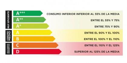 Qué es la etiqueta energética y por qué es importante